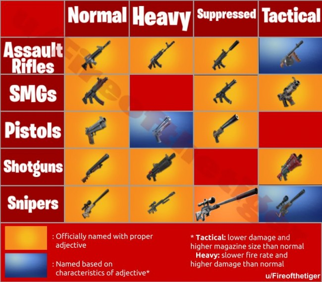 Fortnite All Weapons